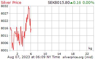 يوم 1 الفضة سعر الكيلوغرام في الكرونا السويدية