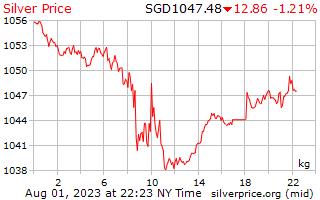 1 день серебро Цена за килограмм в сингапурских долларах