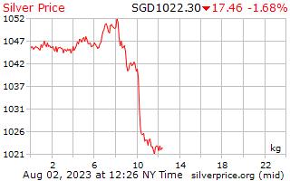 1 Tag Silber Preis pro Kilogramm in Singapur-Dollar