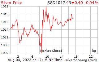 Preço por quilograma em Singapura dólares de prata de 1 dia