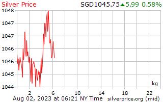 1 dag zilveren prijs per Kilogram in Singaporese Dollars