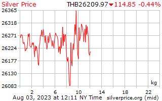 1 天银价格每公斤在泰铢