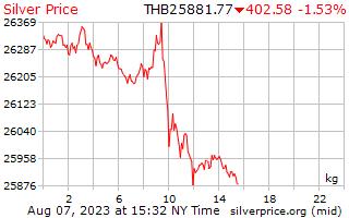 1 dia de prata preço por quilograma no Baht tailandês
