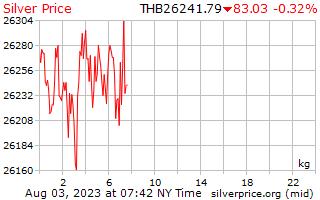 يوم 1 الفضة سعر الكيلوجرام بالبات التايلندي