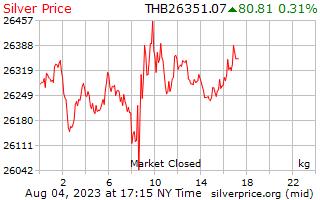 1 день серебро Цена за килограмм в тайских бат
