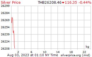 1 día de plata precio por kilogramo en Baht tailandés