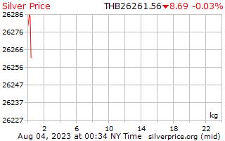 1 Day Silver Price per Kilogram in Thai Baht