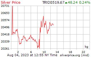 يوم 1 الفضة سعر الكيلوغرام في الليرة التركية