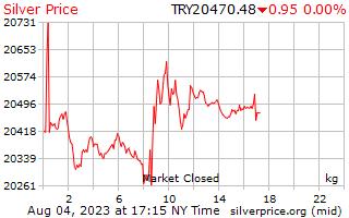 1 день серебро Цена за килограмм в турецких лирах