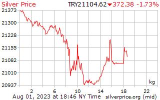 1 天银价格每公斤在土耳其里拉