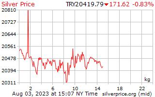 1 dia de prata preço por quilograma em Lira turca