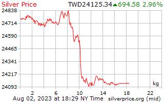 Preço por quilograma em taiwanês novos dólares de prata de 1 dia