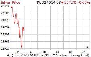 1 日シルバー新しい台湾ドルで 1 キロ当たり価格