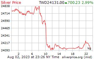 1 giorno in argento prezzo per chilogrammo in taiwanesi nuovi dollari