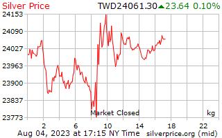 1 วันเงินราคาต่อกิโลกรัมในดอลลาร์ไต้หวันใหม่