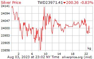 1 天銀價格每公斤在臺灣新美元