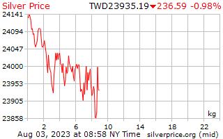 1 μέρα ασήμι τιμή ανά χιλιόγραμμο σε Ταϊβάν νέα δολάρια