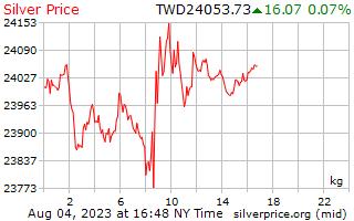 Precio por kilo en dólares nuevos taiwaneses de plata de 1 día