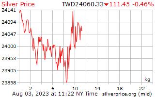يوم 1 الفضة سعر الكيلوغرام في دولار تايواني جديد