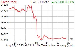 1 Tag Silber Preis pro Kilogramm in Taiwan neue Dollar