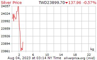 1 день серебро Цена за килограмм в тайваньские новые доллары
