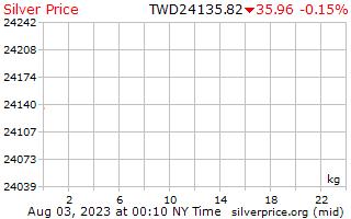 1 Day Silver Price per Kilogram in Taiwanese New Dollars