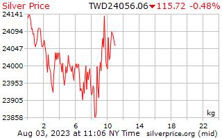 1 יום כסף מחיר לכל קילוגרם בדולרים חדש טייוואני