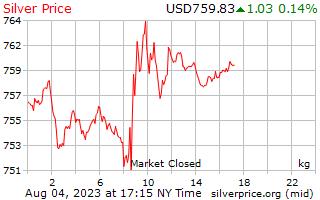1 jour d'argent Prix kilo en Dollars américains
