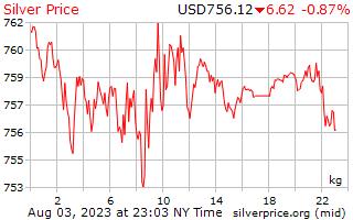 1 dag zilveren prijs per Kilogram in US Dollars