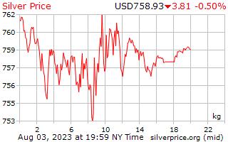 1 день серебро Цена за килограмм в долларах США