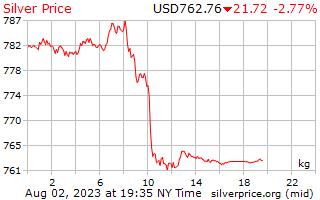 1 ngày bạc giá kg bằng đô la Mỹ