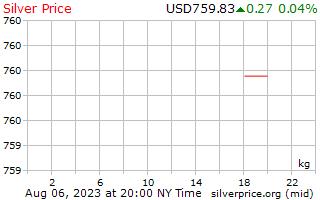 1 दिन रजत प्रति किलोग्राम अमरीकी डॉलर में कीमत