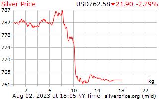 يوم 1 الفضة سعر الكيلوغرام الواحد بالدولار الأمريكي