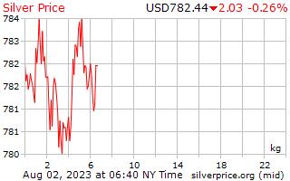 1 Day Silver Price per Kilogram in US Dollars