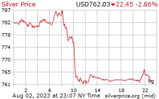 1 hari perak harga per Kilogram dalam US dolar