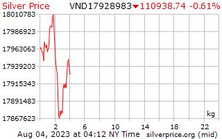 1 день серебро Цена за килограмм в вьетнамских донгов