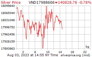 Preço por quilograma de Dongs vietnamitas de prata de 1 dia