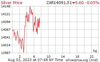 1 hari Perak harga sekilogram di Rand Afrika Selatan