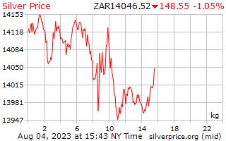 1 天銀價格每公斤在南非蘭特