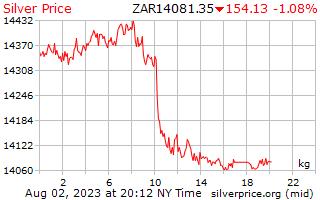 1 天银价格每公斤在南非兰特