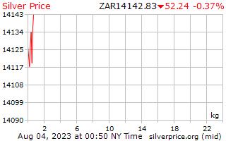 1 ngày bạc giá kg trong đồng Rand Nam Phi