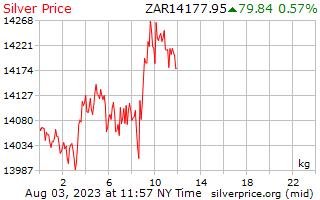 1 día de plata precio por kilogramo en Rand del africano del sur