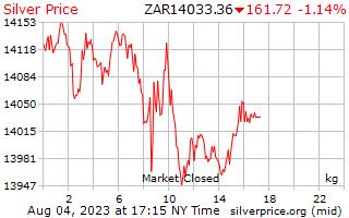 1 день серебро Цена за килограмм в Южноафриканский рэнд