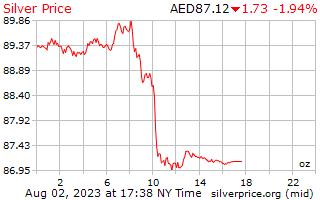 1 天银价格每盎司在阿拉伯联合酋长国迪拉姆