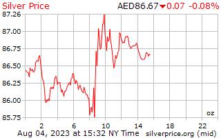 1 日シルバー アラブ首長国連邦ディルハムの 1 オンス当たりの価格