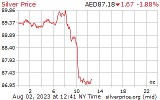 1 Day Silver Price per Ounce in Arab Emirates Dirham