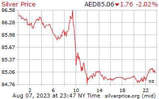 يوم 1 الفضة سعر الاوقية بالدرهم الإماراتي