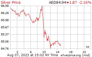 1 giorno in argento prezzo per oncia in Dirham degli Emirati Arabi
