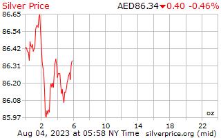 1 ngày bạc giá cho một Ounce trong Arab Emirates Marốc