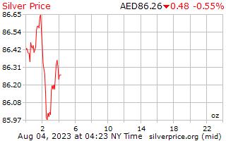 Precio por onza en Emiratos Árabes Unidos Dirham de plata de 1 día